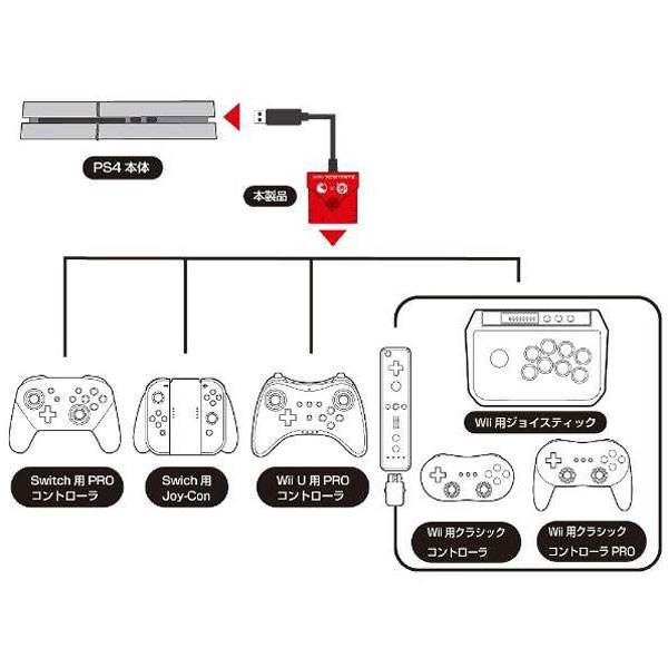 Switch/PS4用 スーパーコンバーター (WiiU・Wii用コントローラ対応) [CC-NSSCV-RD] [Switch/PS4]_1