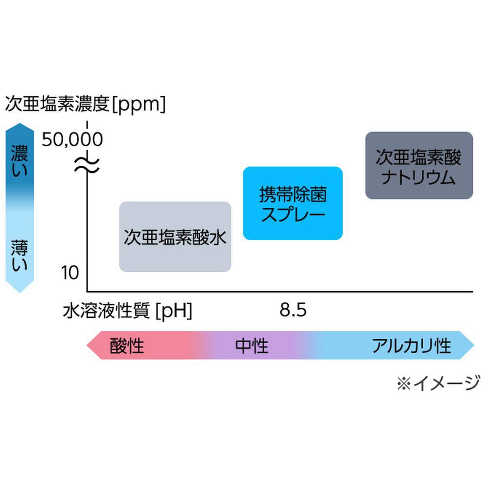 器 生成 次 塩素 酸 パナソニック 亜 水