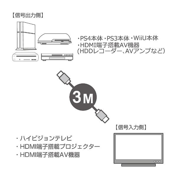 PS4/PS3/Wii U用 HDMIケーブル 3m 【PS4/PS3/Wii U】 [ANS-PF016]_4