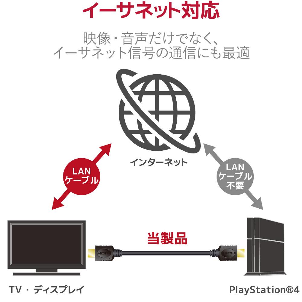 エレコム イーサネット対応HIGHSPEED HDMIケーブル 【PS4/PS3/XboxOne/Xbox360/Wii U】 [GM-DHHD14ER20BK]_4